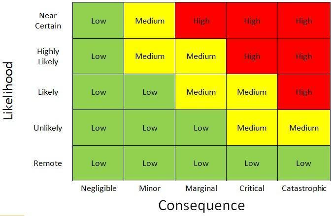 Image result for risk analysis chart