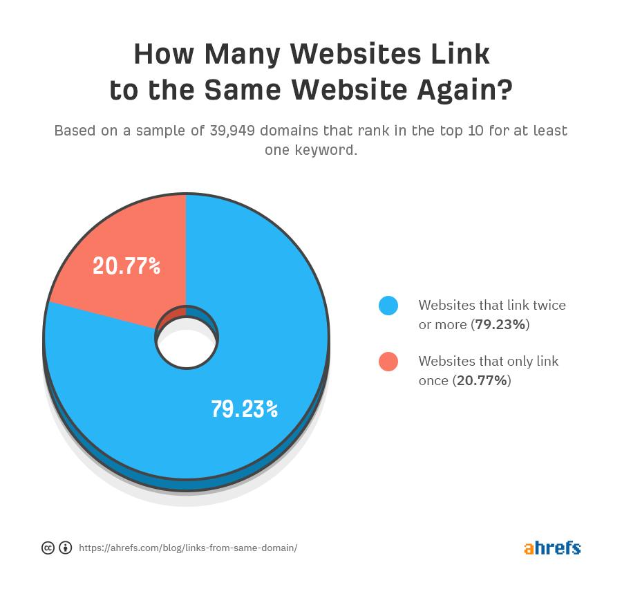 диаграмма количества доменов повторно ссылающихся на сайты