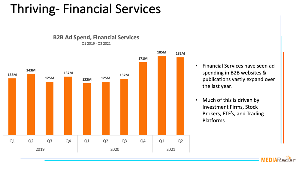 Thriving - Financial Services Chart