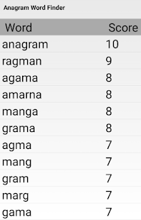 Anagrams Sorted by Topic