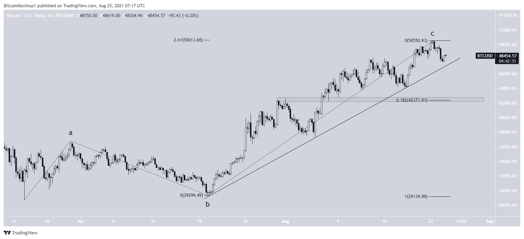 BTC Kurs Preis Chart Wellenanalyse 2 25.08.2021 Trading