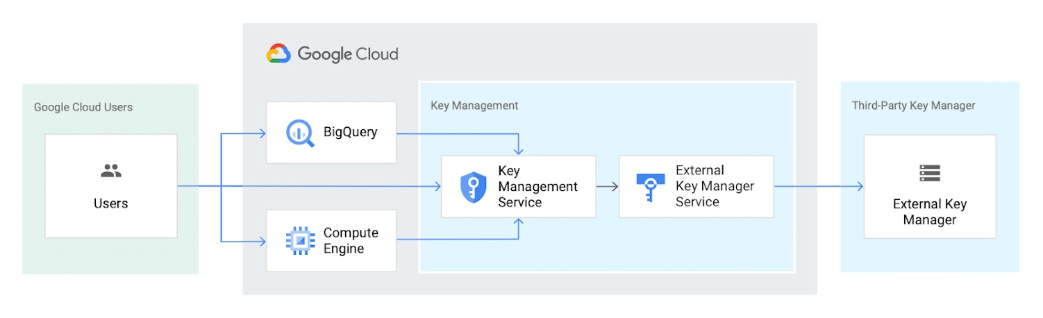 A diagram that shows how External Key Manager protects data in BigQuery and Compute Engine with encryption keys stored in a third-party key management system.
