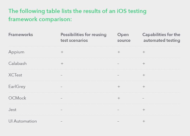 Best iOS Testing Frameworks 13