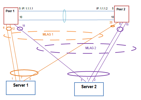JJ's Blog - Networking Technology: LACP over MLAG