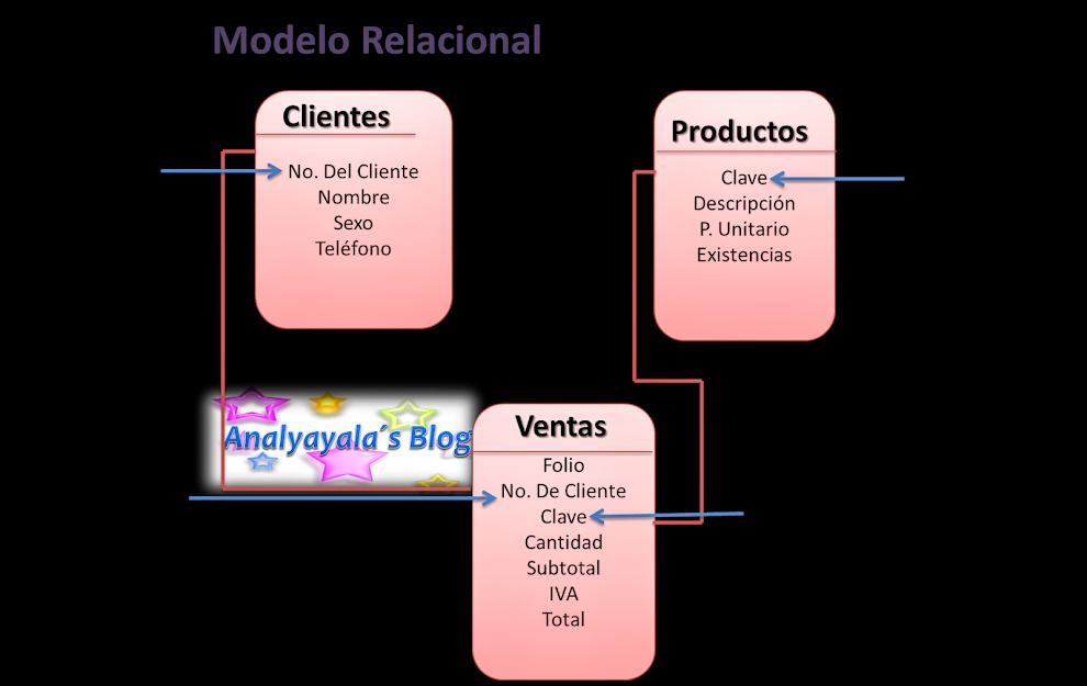 Relaciones en bases de datos. Esquema base de datos relacional