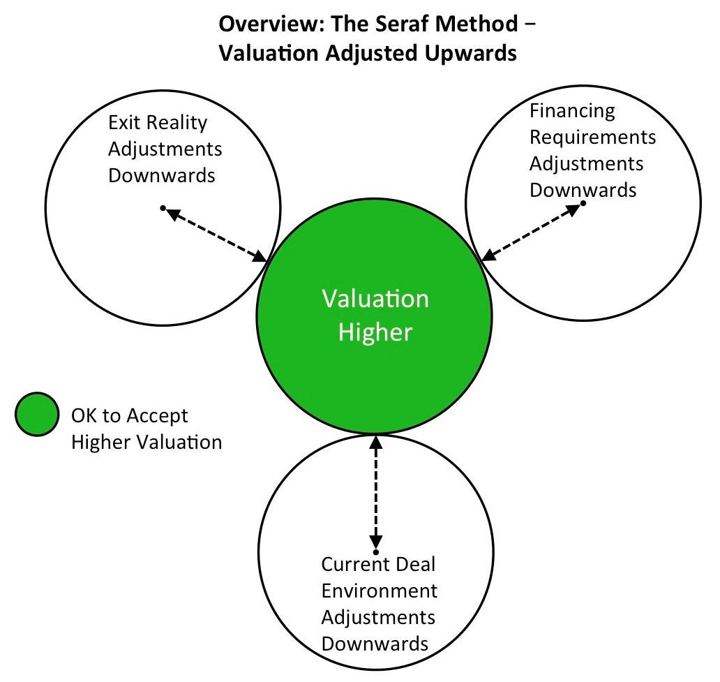 Seraf Valuation Method Venn3