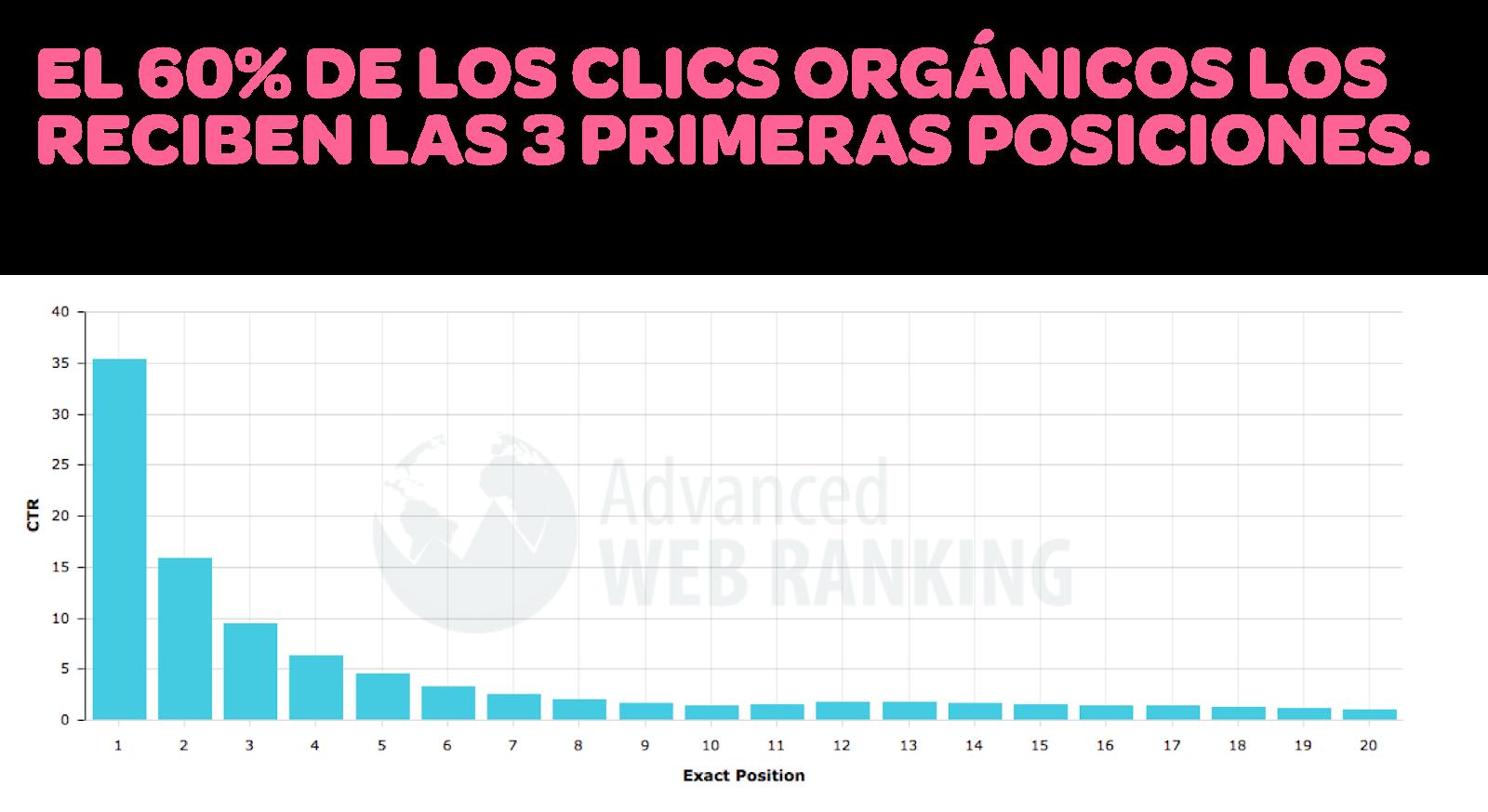 Tácticas, herramientas y plataformas digitales disponibles para tu presencia digital: el 60% de los clics orgánicos los reciben las 3 primeras posiciones en los motores de búsqueda.