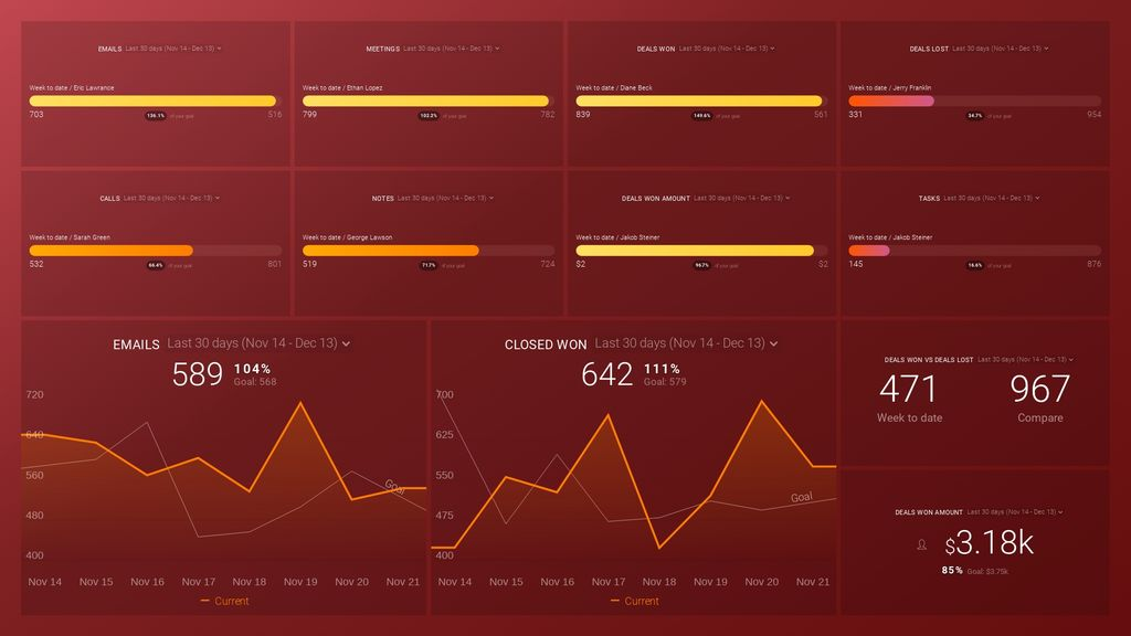 Hubspot sales rep performance dashboard template