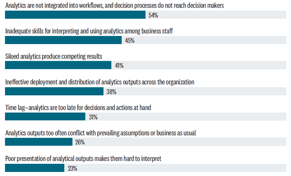 Challenges to leveraging analytics, percentage of significant challenges to effectively using analytics in respondent's business.