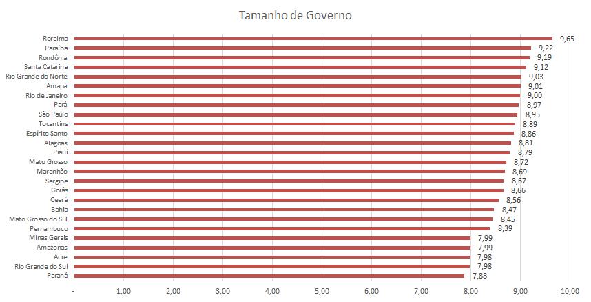 Números relativos ao tamanho de governo de cada estado