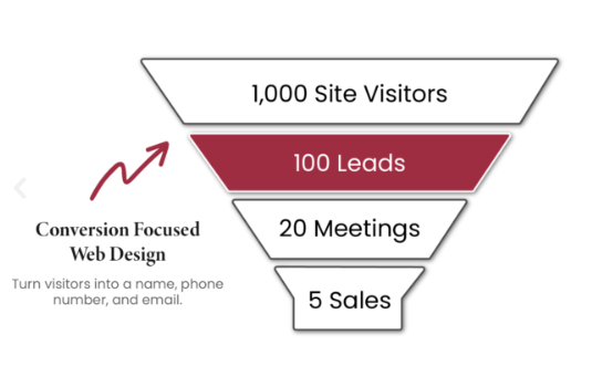 funnel of how to get more people on site