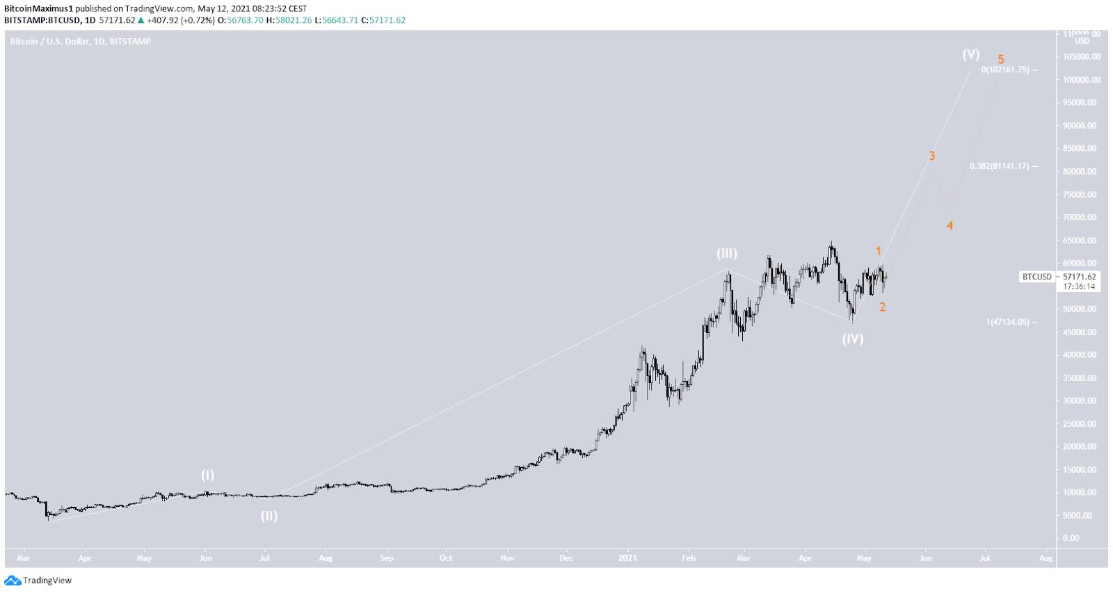 Bitcoin Kurs Wellenanalyse 12.05.2021 Preis Chart