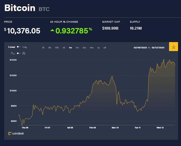 Gráfica semanal de Bitcoin
