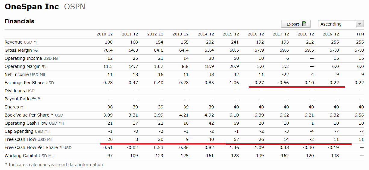 國泰網路資安ETF評價-Onespan Inc | OneSpan-營收-EPS-股息-自由現金流-ROE