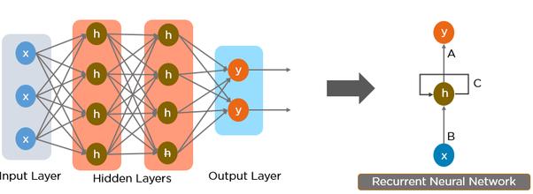 Recurrent Neural Network RNN