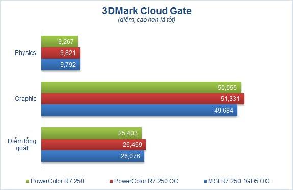 Đánh giá card đồ họa Gigabyte N960Xtreme-4GD