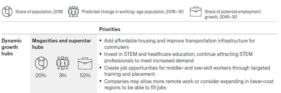 Dans les grandes villes européennes, plusieurs initiatives devront être mises en place pour améliorer l'accès à l'emploi