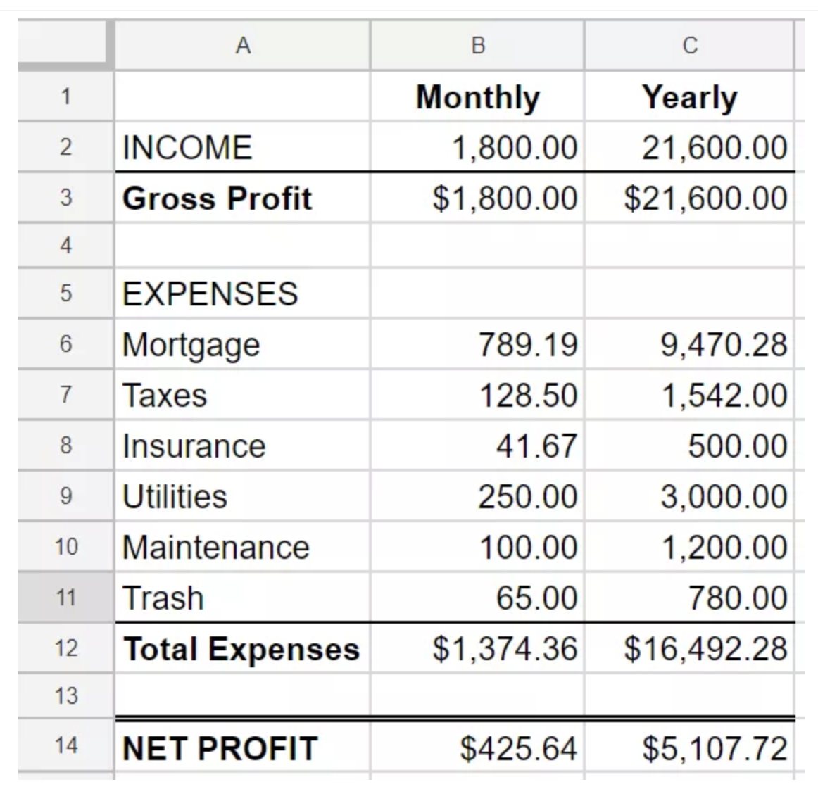 How To Calculate Rental Property Profit