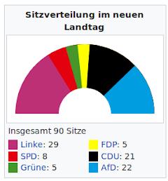 Grafik, farbiges Diagramm. Text: «Sitzverteilung im neuen Landtag. Insgesamt 90 Sitze. Linke: 29, SPD: 8, Grüne: 5, FDP: 5, CDU: 21, AfD: 22».