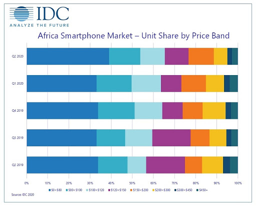 Breakdown of Africa smartphone market by price band.