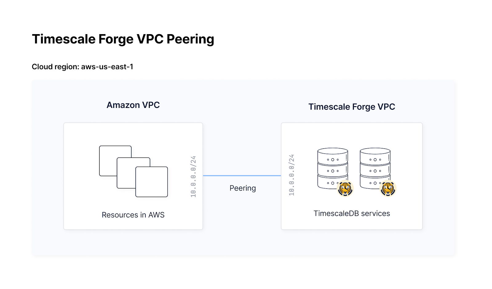 Architecture diagram showing the peering connection between an Amazon VPC and Timescale Forge VPC