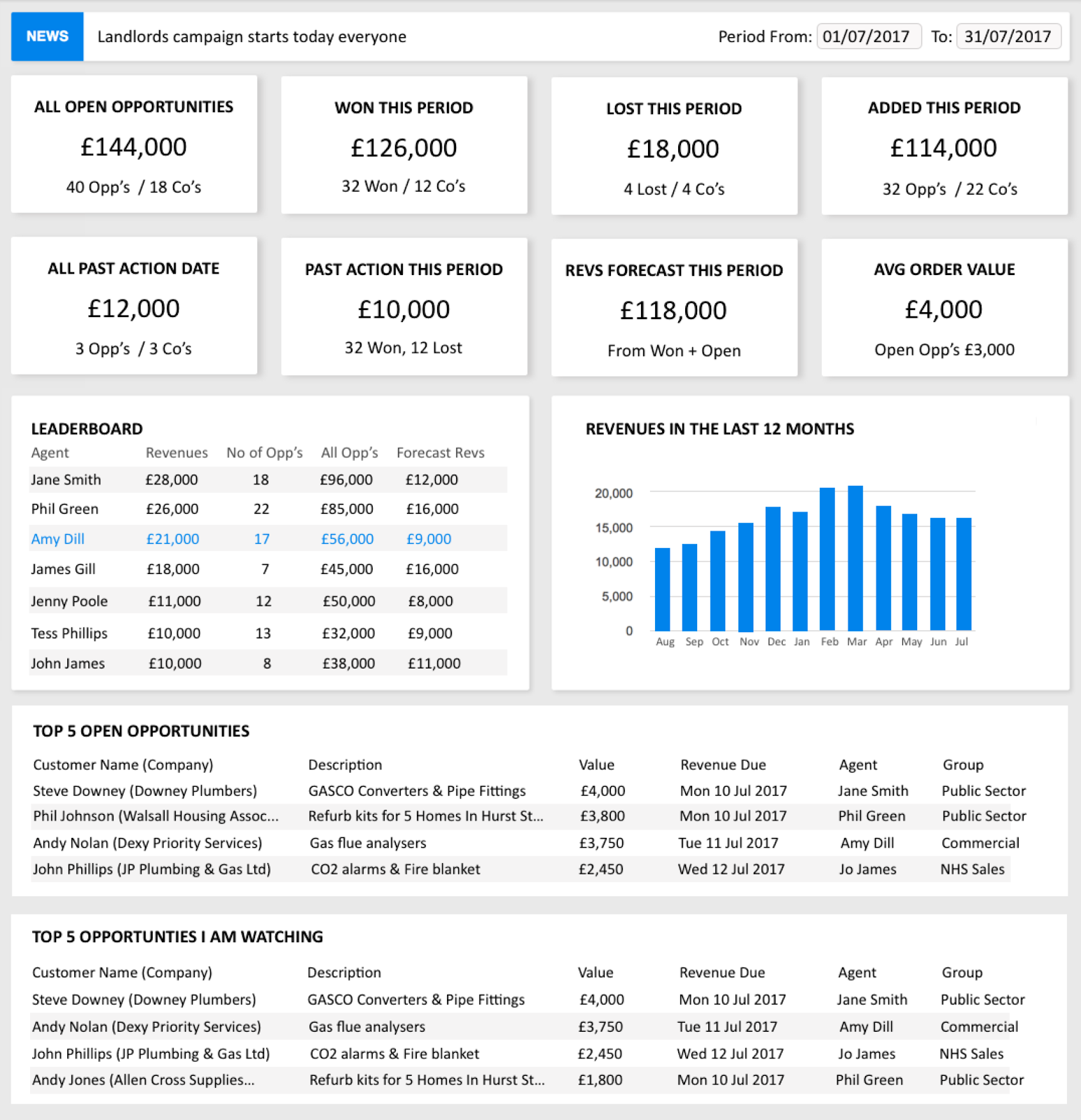 Sales Dashboard (Sales Literature) 3X.png