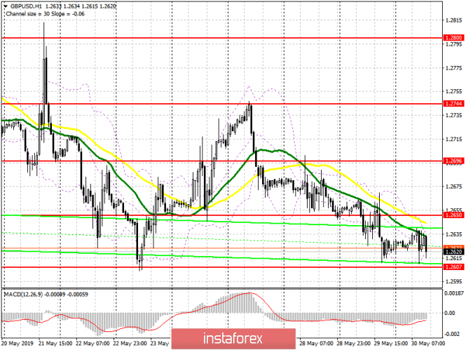 GBP/USD: plan for the US session on May 30. The pound remains in a narrow channel and is waiting for political news