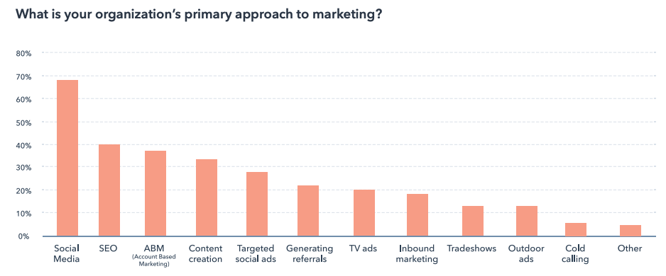 primary approaches to marketing