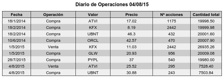 Diario Operaciones 040815.png