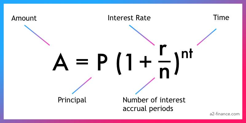 Fórmula de interés compuesto