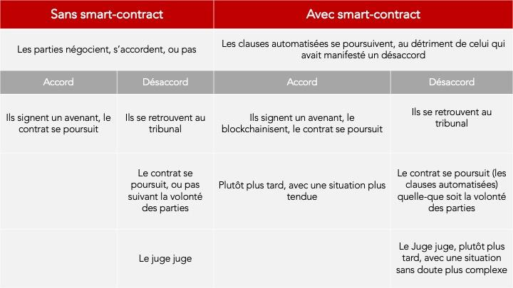 https://www.contractchain.io/wp-content/uploads/Avec-et-sans-smart-contract-5.jpg