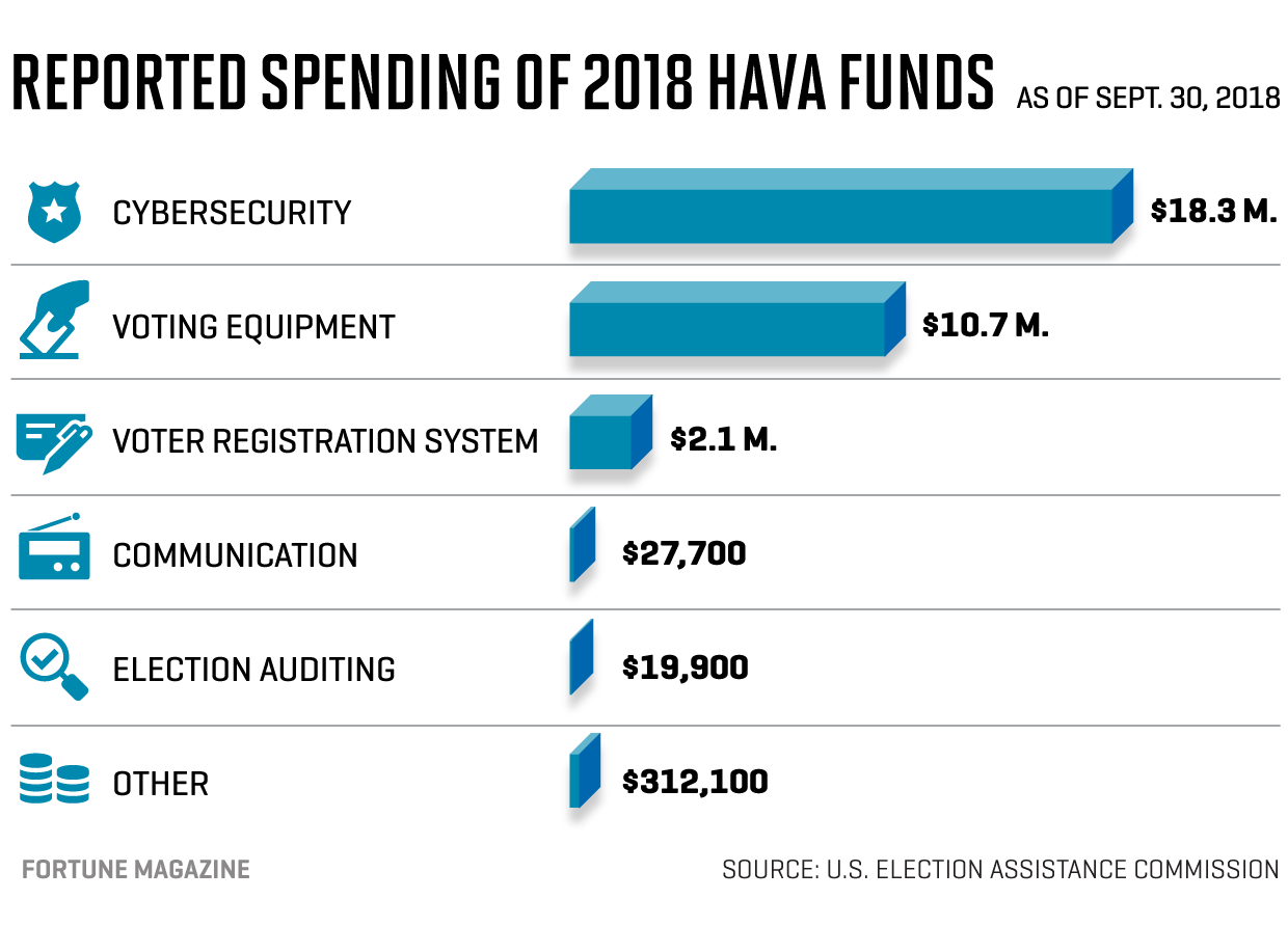 Election Security Funding: How States Are Spending to