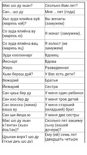 Чеченский словарь скачать.