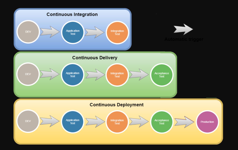 continuous deployment vs continuous delivery vs continuous integration