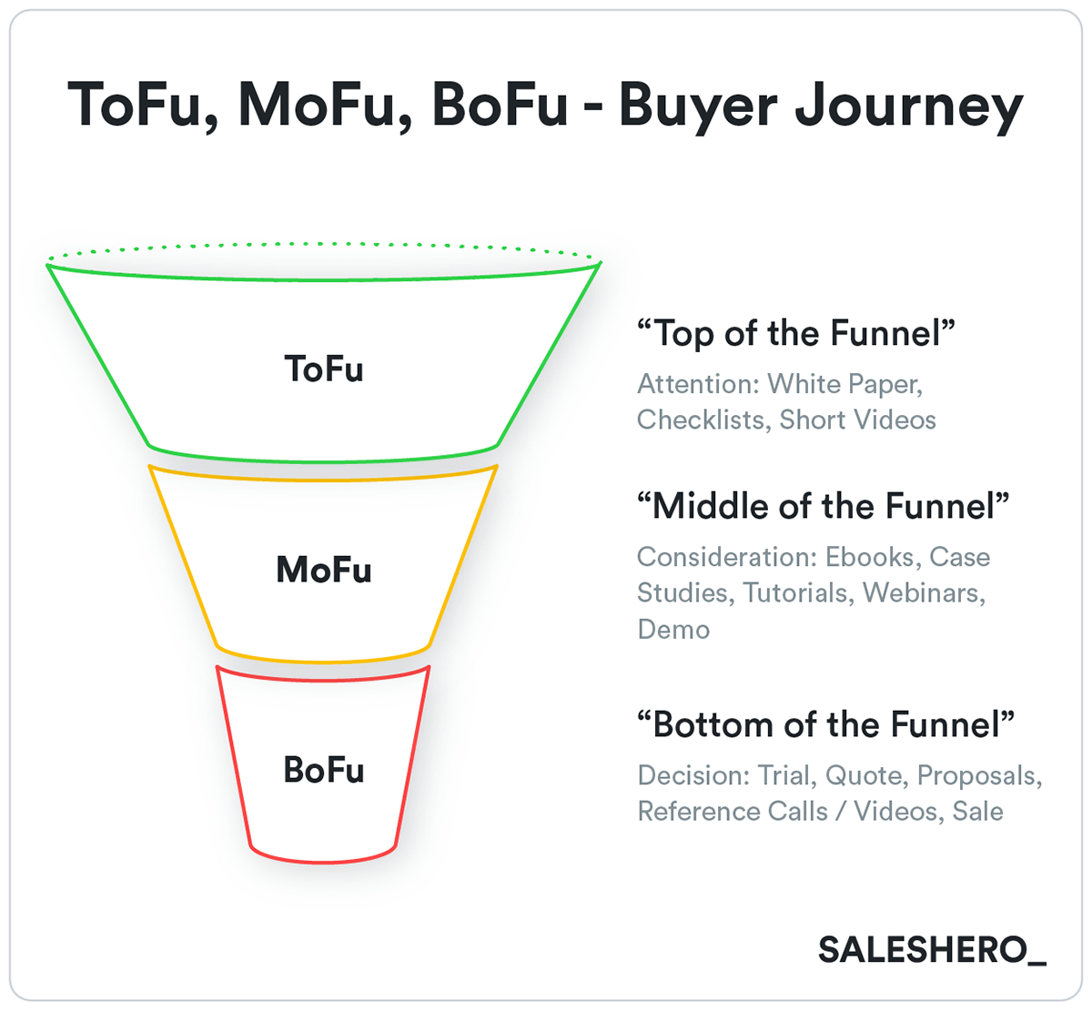 buyer's journey example in go-to-market strategy