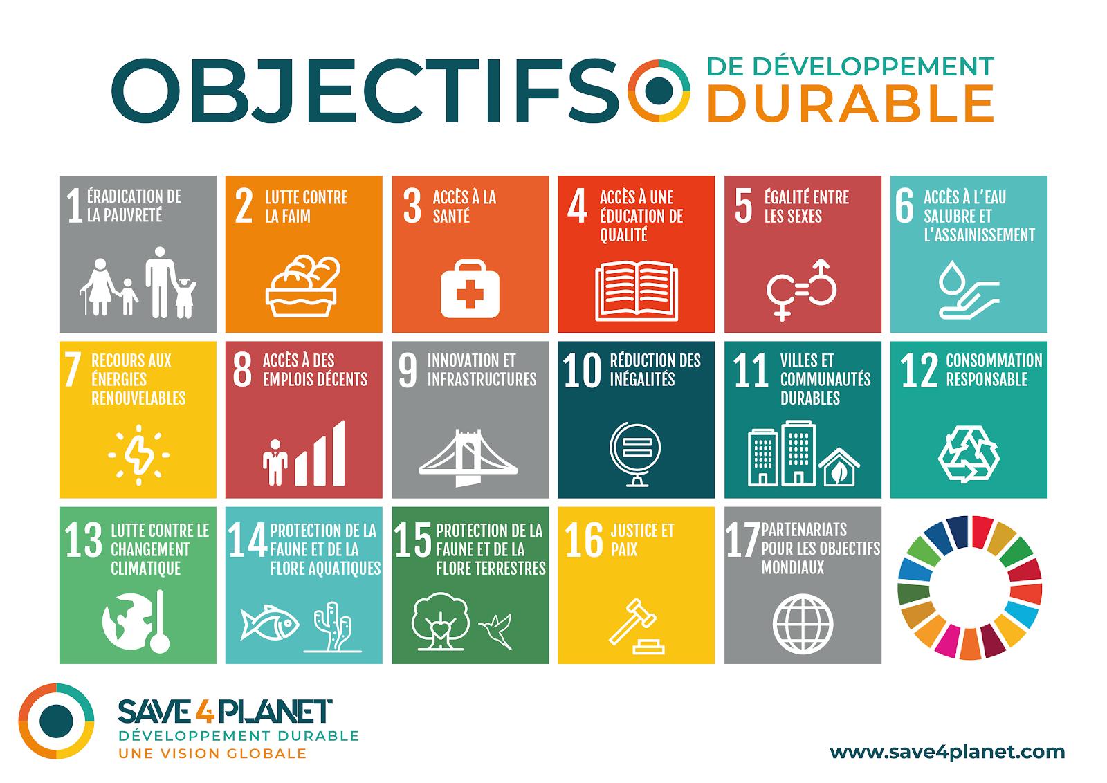 Illustration des Objectifs de Developpement Durable
