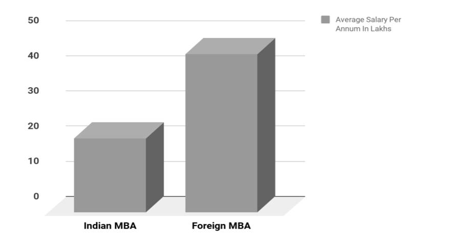 MBA salary