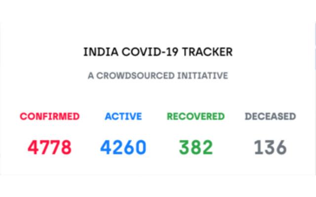COVID-19 Tracker - India