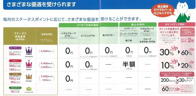 りそなホールディングス株主優待ガイドブックのステータス一覧