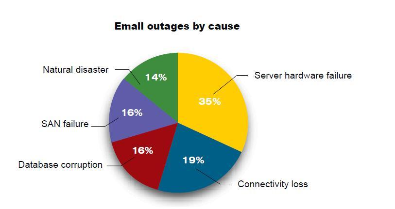 Email outage causes