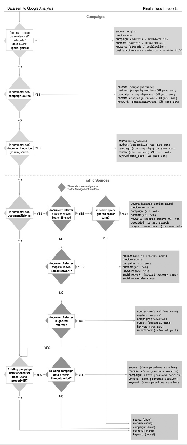 Traffic Source processing flow chart