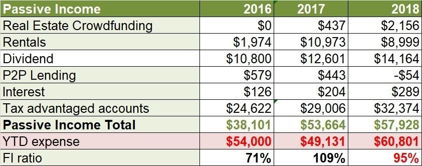 passive income 2018