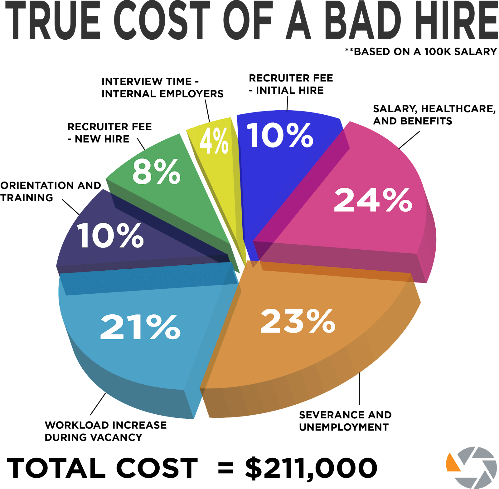 True cost of a bad hire pie chart