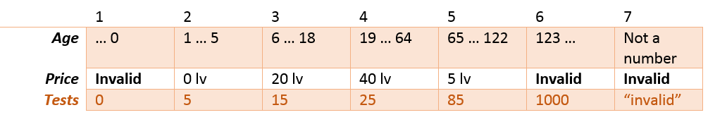 Equivalence-Partitioning Table Partitions Example