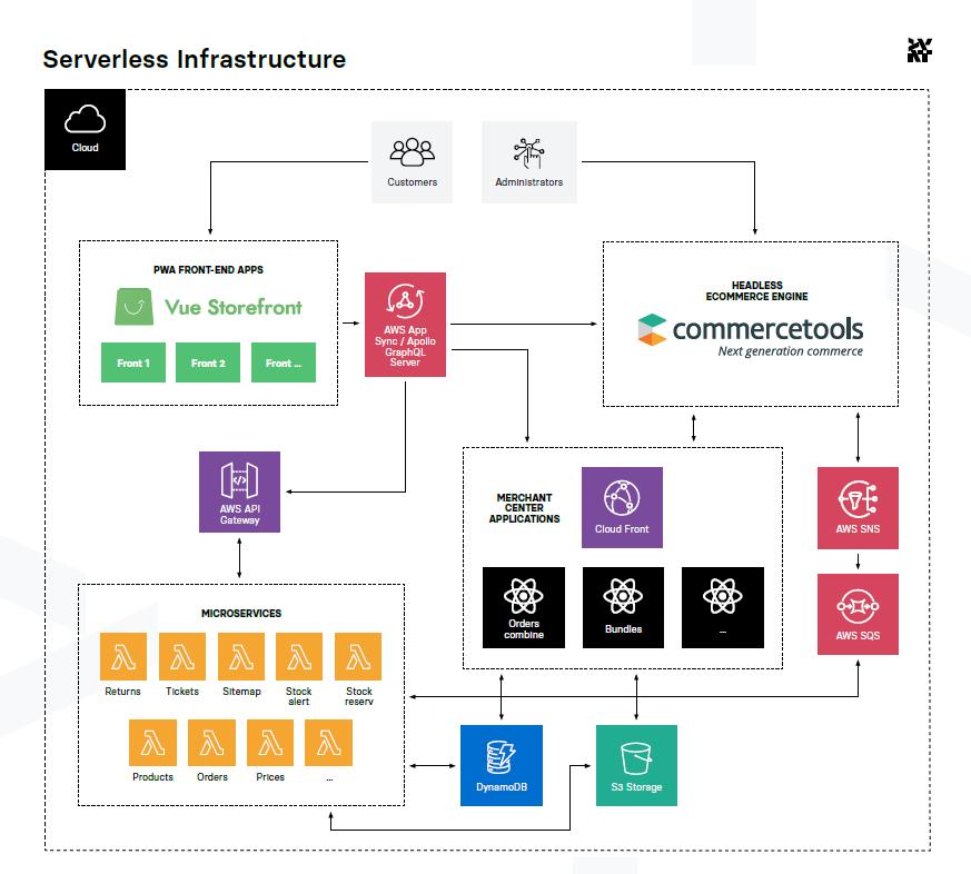 serverless infrastructure blueprint