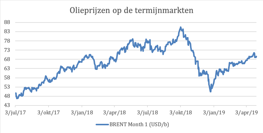 Overzicht olieprijzen
