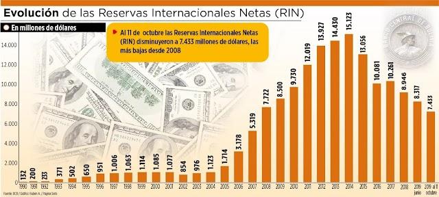 Bolivia: Las Reservas Internacionales Netas caen a su nivel más bajo en 11 años