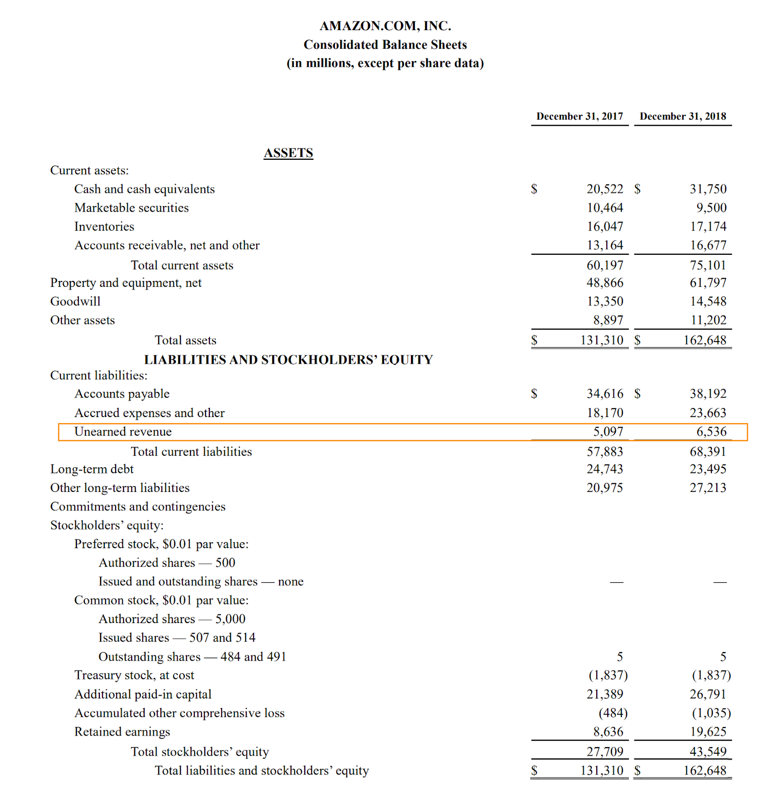 unearned revenue is reported in the financial statements as