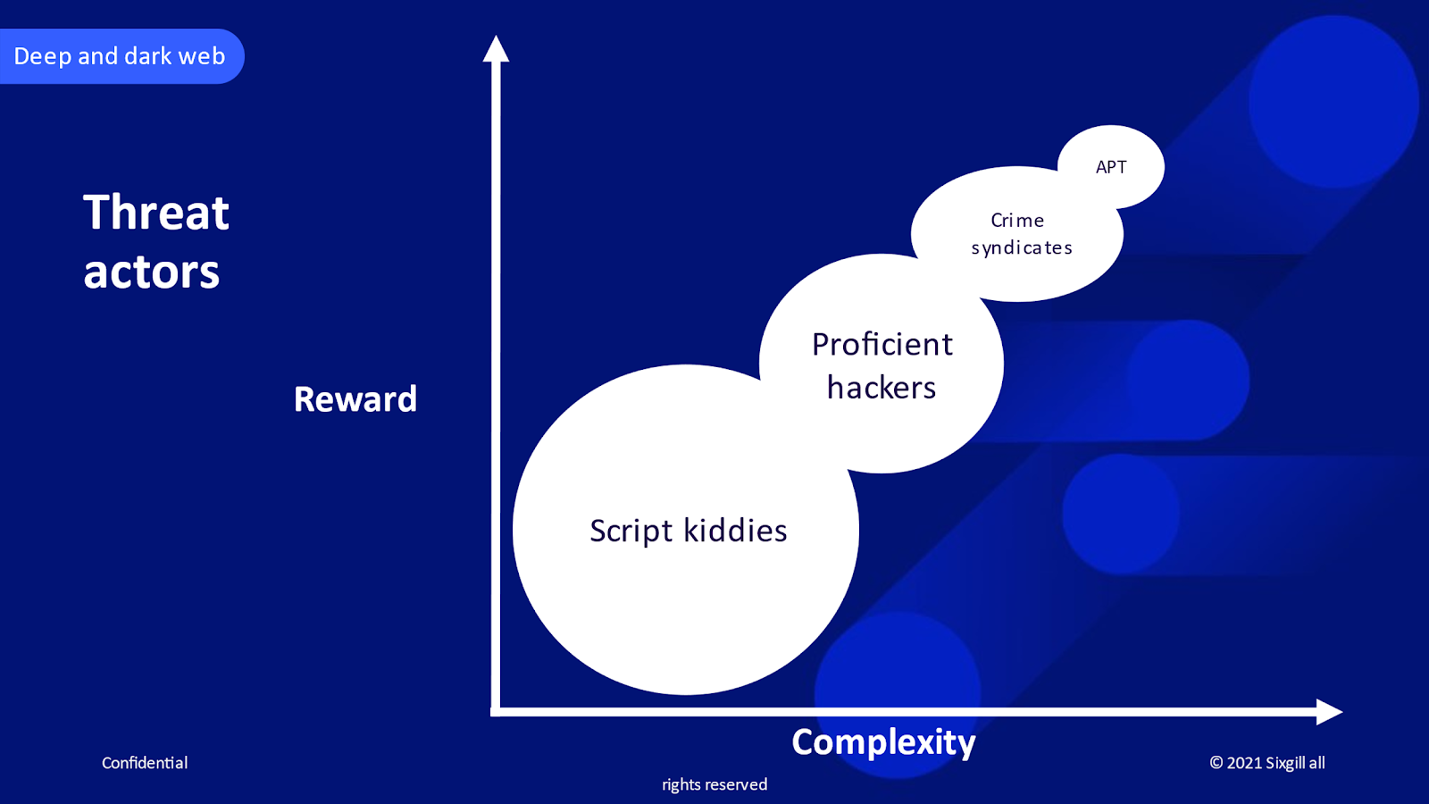 The levels of complexity of various types of threat actors and the scope of the rewards they typically enjoy