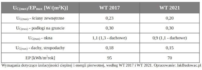 Energooszczędność budynków i okien od 2021 roku - warunki techniczne